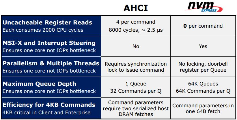 ahci_vs_nvme NVME چیست؟