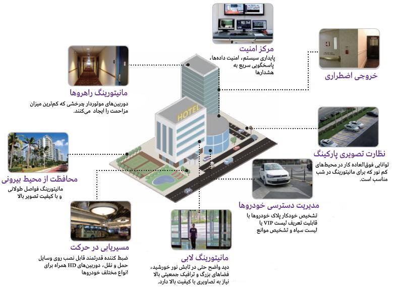application-scenarios-1 راهکارهای هایکویژن برای هتلها