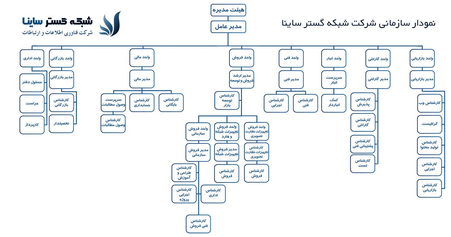 chart-2 چارت سازمانی