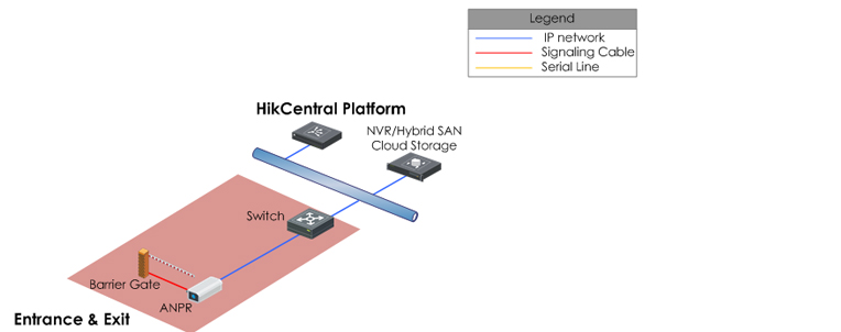 Vehicle-Access-Control1 راهکار پارکینگ هایکویژن