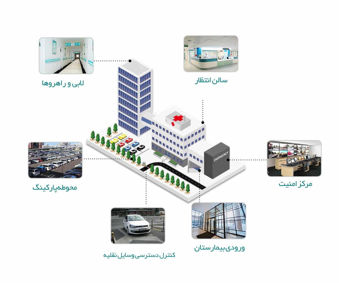 4 راهکار هوشمند هایکویژن برای بیمارستانها و مراکز درمانی