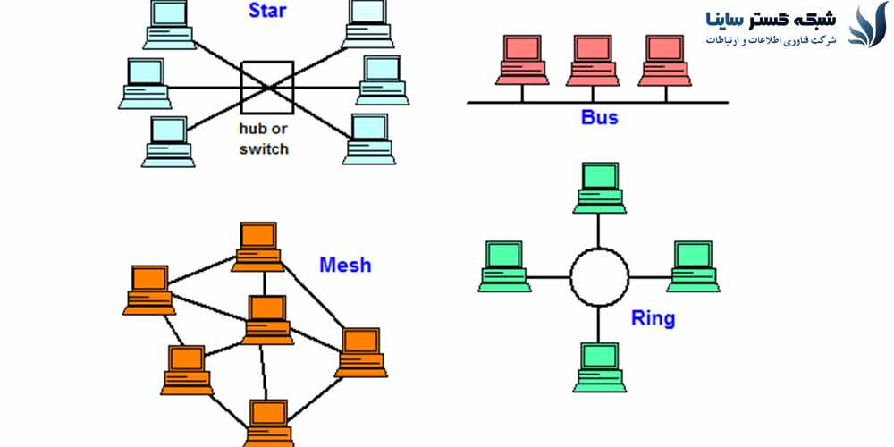 شبکههای کامپیوتری